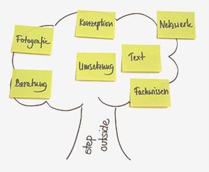 Text, Konzept, Netzwerk, Kompetenz Jutta Langheineken